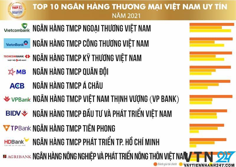 Ngân hàng thương mại Việt Nam uy tín